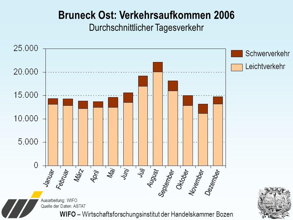 WIFO – Wirtschaftsforschungsinstitut der Handelskammer Bozen Bruneck Ost: Verkehrsaufkommen 2006 Durchschnittlicher Tagesverkehr Ausarbeitung: WIFO Qu