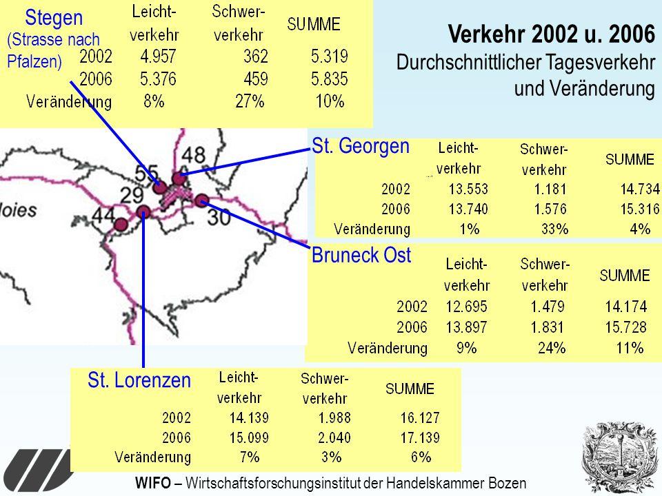 WIFO – Wirtschaftsforschungsinstitut der Handelskammer Bozen St. Lorenzen Stegen Bruneck Ost St. Georgen Verkehr 2002 u. 2006 Durchschnittlicher Tages