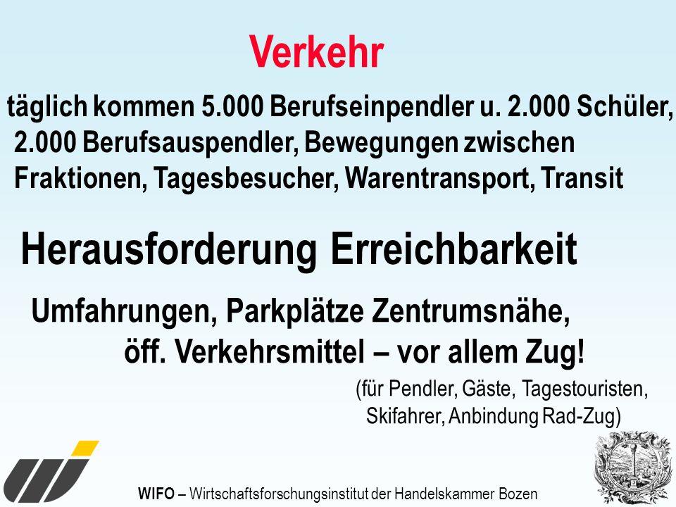 WIFO – Wirtschaftsforschungsinstitut der Handelskammer Bozen Verkehr täglich kommen 5.000 Berufseinpendler u. 2.000 Schüler, 2.000 Berufsauspendler, B