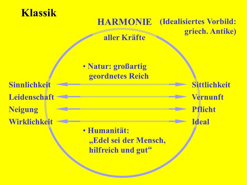 Klassik (Idealisiertes Vorbild: griech. Antike) HARMONIE aller Kräfte Sinnlichkeit Sittlichkeit Leidenschaft Vernunft Neigung Pflicht Wirklichkeit Ide