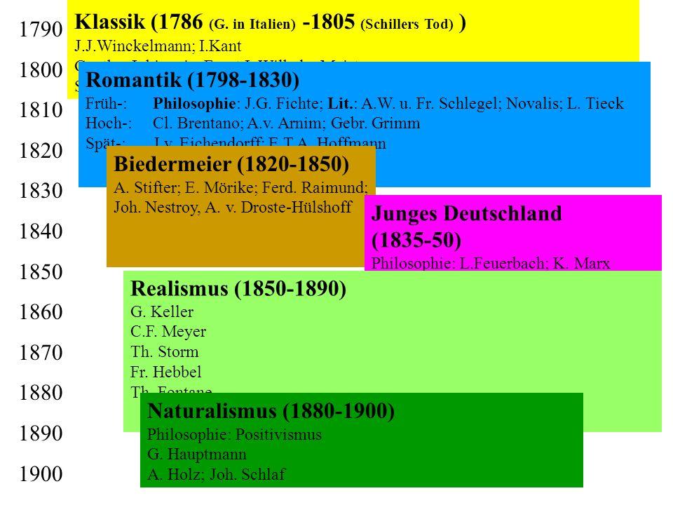 1790 1800 1810 1820 1830 1840 1850 1860 1870 1880 1890 1900 Klassik (1786 (G. in Italien) -1805 (Schillers Tod) ) J.J.Winckelmann; I.Kant Goethe: Iphi