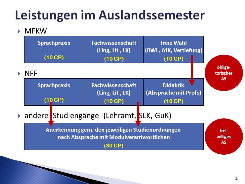  MFKW  NFF  andere Studiengänge (Lehramt, SLK, GuK) Sprachpraxis (10 CP) Fachwissenschaft (Ling, Lit, LK) (10 CP) freie Wahl (BWL, AfK, Vertiefung) (10 CP) Sprachpraxis (10 CP) Fachwissenschaft (Ling, Lit, LK) (10 CP) Didaktik (Absprache mit Profs) (10 CP) Anerkennung gem.