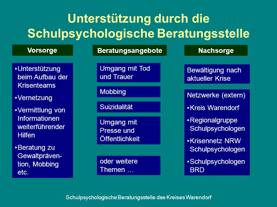 Schulpsychologische Beratungsstelle des Kreises Warendorf Unterstützung durch die Schulpsychologische Beratungsstelle Unterstützung beim Aufbau der Kr