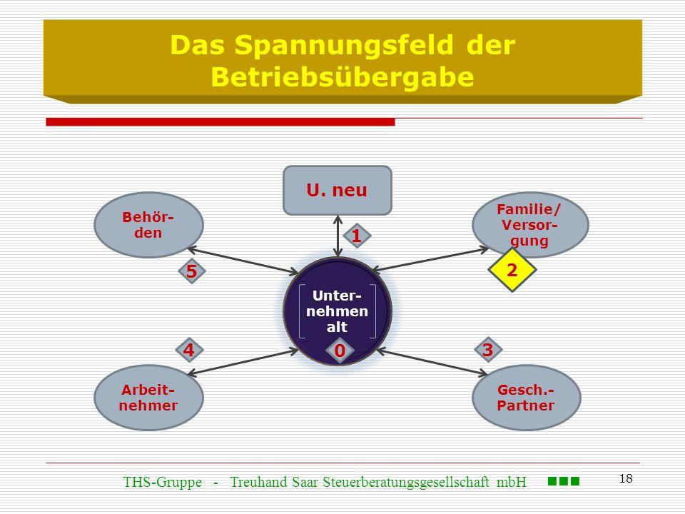 18 Das Spannungsfeld der Betriebsübergabe Behör- den U. neu Arbeit- nehmer Gesch.- Partner Familie/ Versor- gung Unter- nehmen alt 0 2 1 4 3 5 THS-Gru
