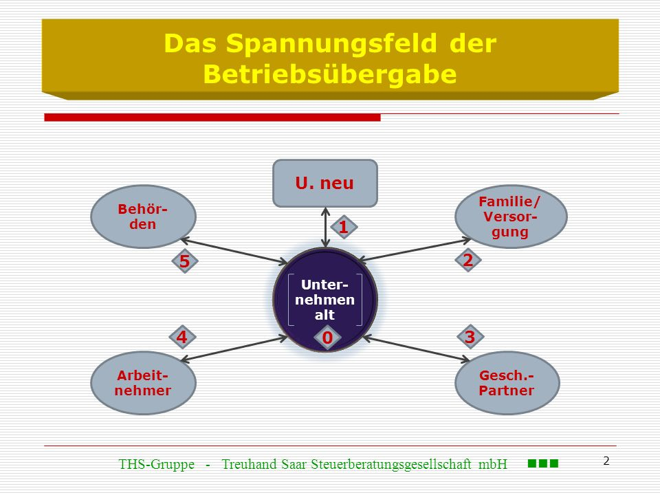 2 Das Spannungsfeld der Betriebsübergabe Behör- den U. neu Arbeit- nehmer Gesch.- Partner Familie/ Versor- gung Unter- nehmen alt 0 1 2 4 3 5 THS-Grup