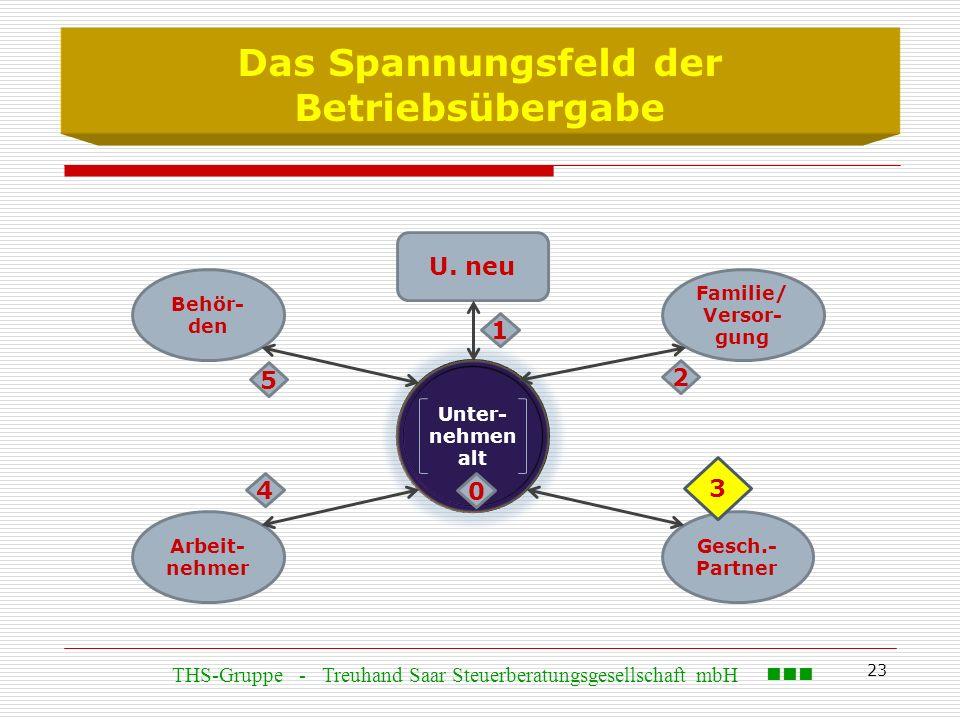 23 Das Spannungsfeld der Betriebsübergabe Behör- den U. neu Arbeit- nehmer Gesch.- Partner Familie/ Versor- gung Unter- nehmen alt 0 3 1 4 2 5 THS-Gru