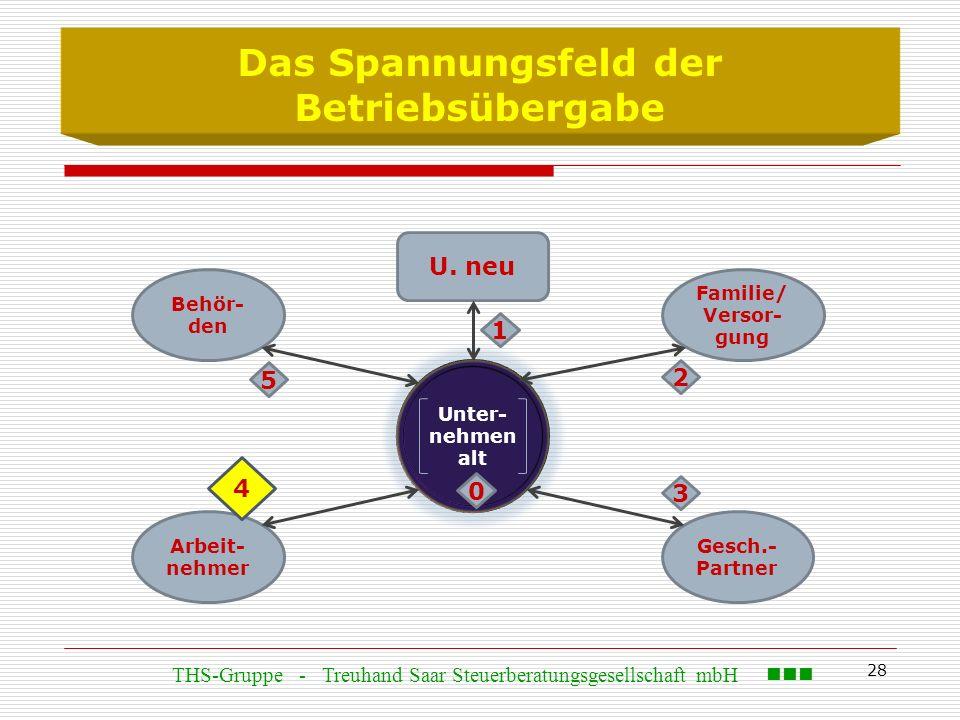 28 Das Spannungsfeld der Betriebsübergabe Behör- den U. neu Arbeit- nehmer Gesch.- Partner Familie/ Versor- gung Unter- nehmen alt 0 4 1 3 2 5 THS-Gru