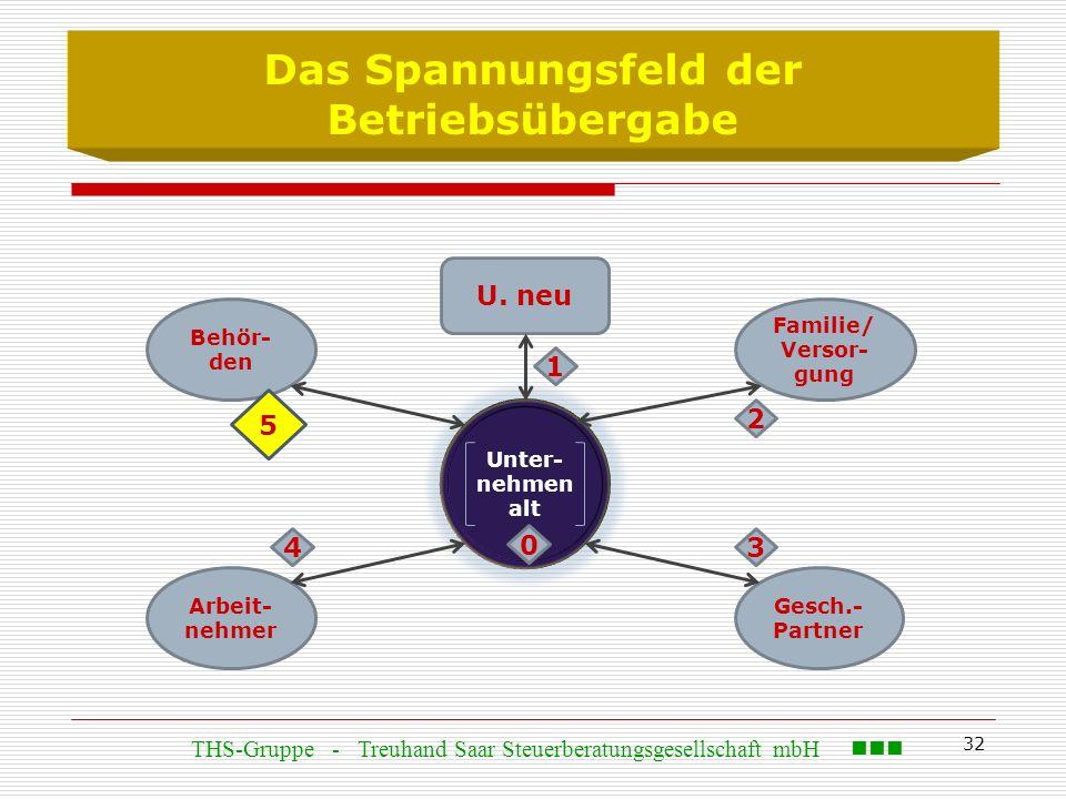 32 Das Spannungsfeld der Betriebsübergabe Behör- den U. neu Arbeit- nehmer Gesch.- Partner Familie/ Versor- gung Unter- nehmen alt 0 5 1 3 2 4 THS-Gru