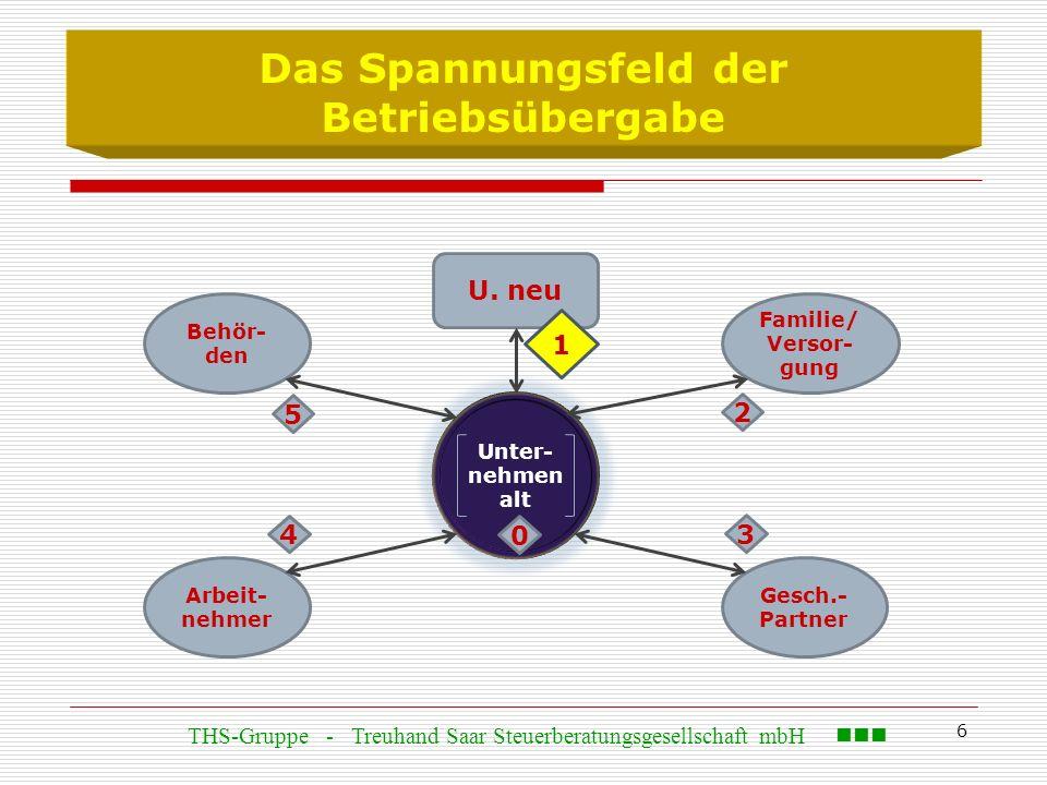 6 Das Spannungsfeld der Betriebsübergabe Behör- den U. neu Arbeit- nehmer Gesch.- Partner Familie/ Versor- gung Unter- nehmen alt 0 1 2 4 3 5 THS-Grup