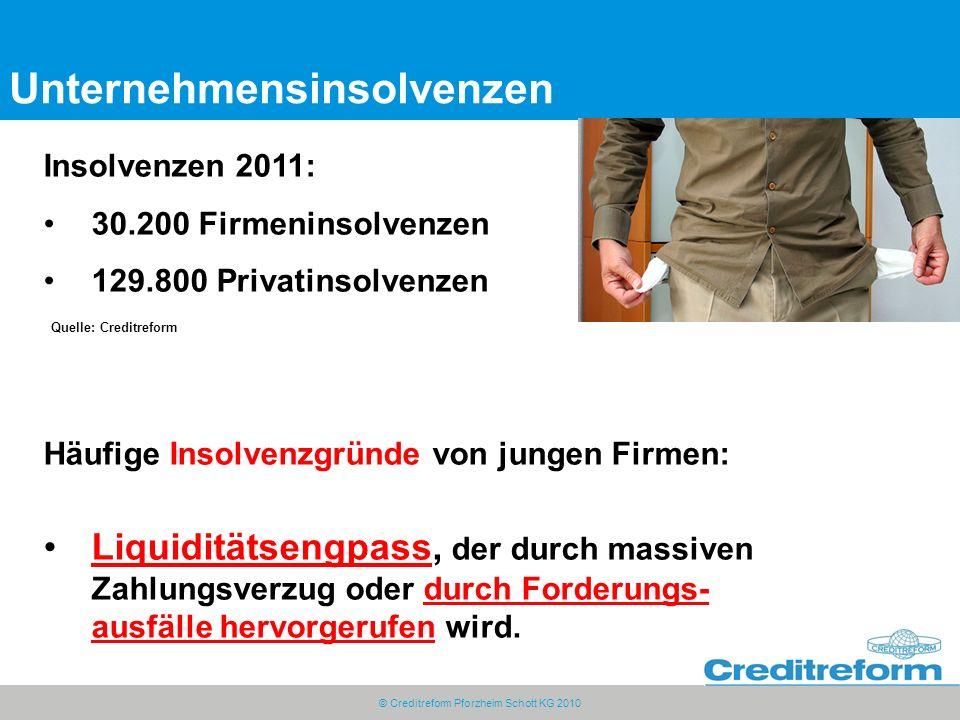 © Creditreform Pforzheim Schott KG 2010 Unternehmensinsolvenzen Insolvenzen 2011: 30.200 Firmeninsolvenzen 129.800 Privatinsolvenzen Häufige Insolvenzgründe von jungen Firmen: Liquiditätsengpass, der durch massiven Zahlungsverzug oder durch Forderungs- ausfälle hervorgerufen wird.