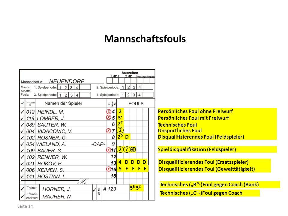 """Mannschaftsfouls Persönliches Foul ohne Freiwurf2 Persönliches Foul mit Freiwurf 3' Technisches Foul 2T2T Disqualifizierendes Foul (Feldspieler)2D2D D Disqualifizierendes Foul (Ersatzspieler) 4 DDD D Disqualifizierendes Foul (Gewalttätigkeit) 5FFFF Technisches (""""B -)Foul gegen Coach (Bank) 5B5B Technisches (""""C -)Foul gegen Coach 5C5C Seite 14 Unsportliches Foul 2 Spieldisqualifikation (Feldspieler)2 SD 7"""