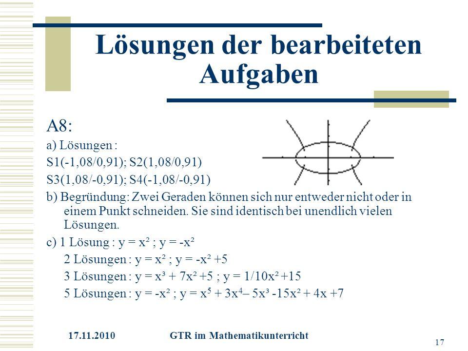 17.11.2010 GTR im Mathematikunterricht 17 Lösungen der bearbeiteten Aufgaben A8: a) Lösungen : S1(-1,08/0,91); S2(1,08/0,91) S3(1,08/-0,91); S4(-1,08/-0,91) b) Begründung: Zwei Geraden können sich nur entweder nicht oder in einem Punkt schneiden.