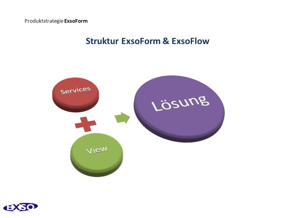 Produktstrategie ExsoForm Struktur ExsoForm & ExsoFlow