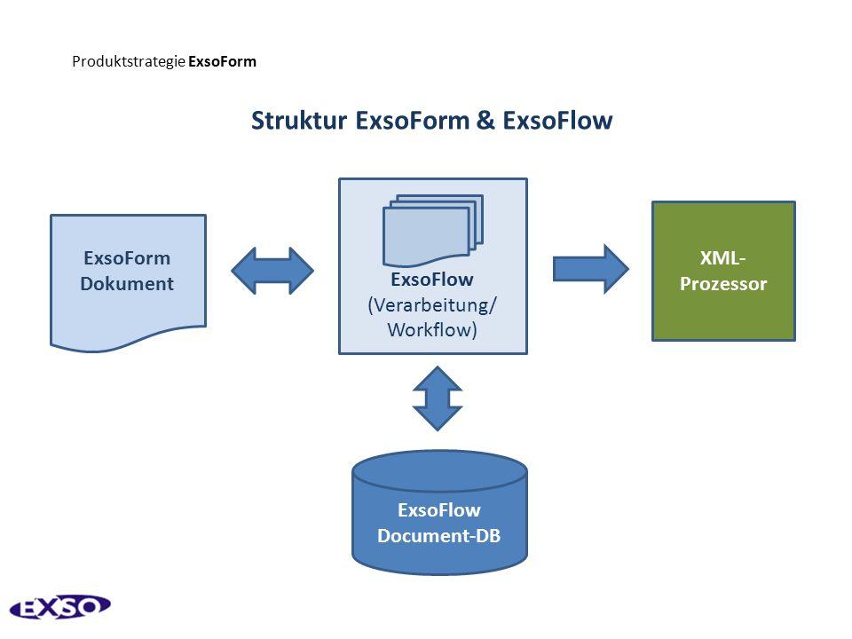 ExsoFlow (Verarbeitung/ Workflow) Produktstrategie ExsoForm Struktur ExsoForm & ExsoFlow ExsoForm Dokument XML- Prozessor ExsoFlow Document-DB
