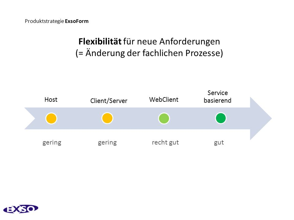 Produktstrategie ExsoForm Host Client/Server WebClient Service basierend gering gering recht gut gut Flexibilität für neue Anforderungen (= Änderung der fachlichen Prozesse)