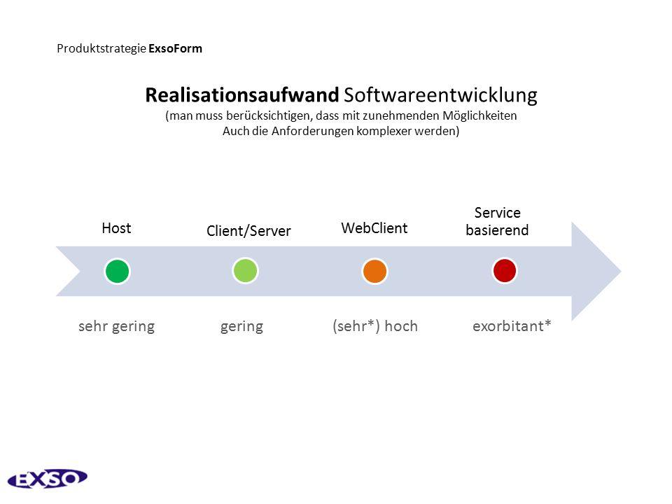 Produktstrategie ExsoForm Host Client/Server WebClient Service basierend sehr gering gering (sehr*) hoch exorbitant* Realisationsaufwand Softwareentwicklung (man muss berücksichtigen, dass mit zunehmenden Möglichkeiten Auch die Anforderungen komplexer werden)