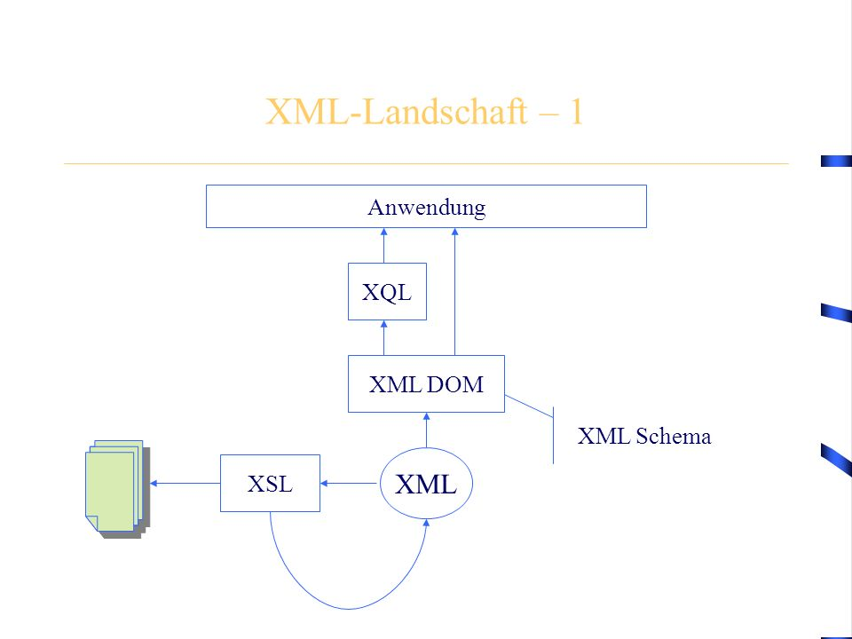 XML-Landschaft – 1 XML Anwendung XML Schema XQL XML DOM XSL
