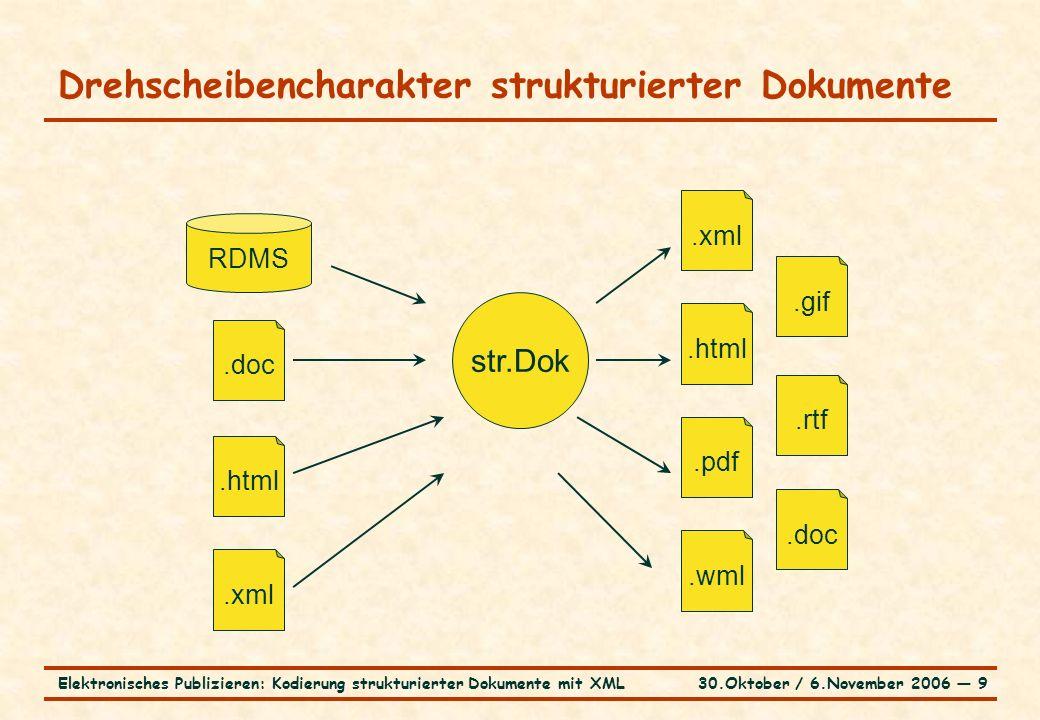 30.Oktober / 6.November 2006 ― 9Elektronisches Publizieren: Kodierung strukturierter Dokumente mit XML Drehscheibencharakter strukturierter Dokumente str.Dok RDMS.doc.xml.html.xml.gif.rtf.html.pdf.wml.doc