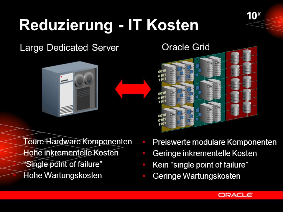 Reduzierung - IT Kosten  Teure Hardware Komponenten  Hohe inkrementelle Kosten  Single point of failure  Hohe Wartungskosten  Preiswerte modulare Komponenten  Geringe inkrementelle Kosten  Kein single point of failure  Geringe Wartungskosten Large Dedicated Server Oracle Grid