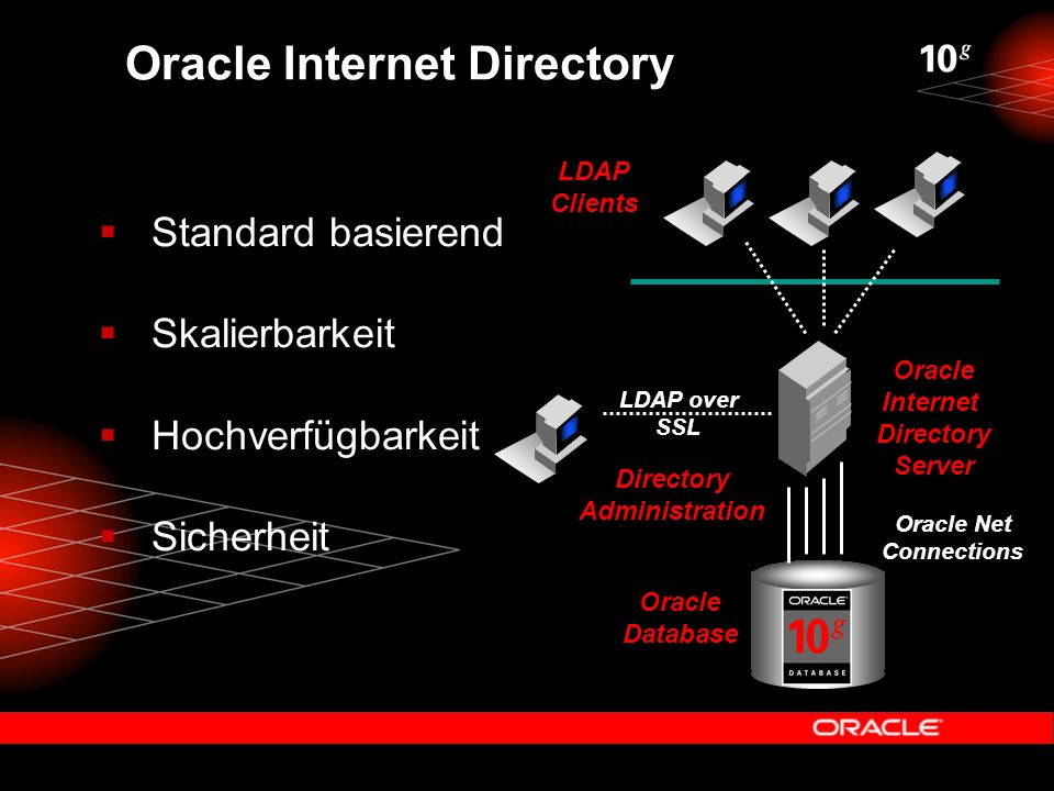 Oracle Internet Directory  Standard basierend  Skalierbarkeit  Hochverfügbarkeit  Sicherheit LDAP Clients Directory Administration Oracle Internet Directory Server Oracle Database Oracle Net Connections LDAP over SSL