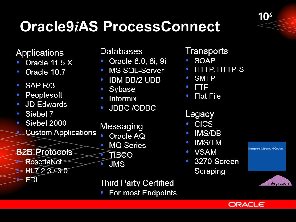 Oracle9 i AS ProcessConnect Integration Applications  Oracle 11.5.X  Oracle 10.7  SAP R/3  Peoplesoft  JD Edwards  Siebel 7  Siebel 2000  Cust