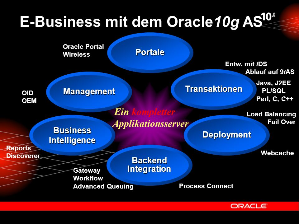 Management Transaktionen Deployment BackendIntegration BusinessIntelligence E-Business mit dem Oracle10g AS Oracle Portal Wireless Reports Discoverer Entw.