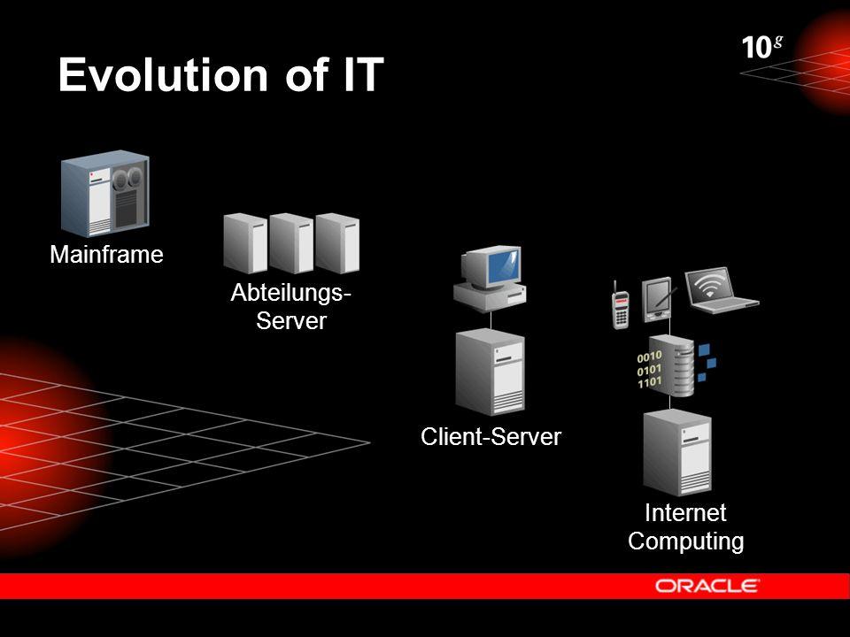 Evolution of IT Mainframe Client-Server Internet Computing Abteilungs- Server