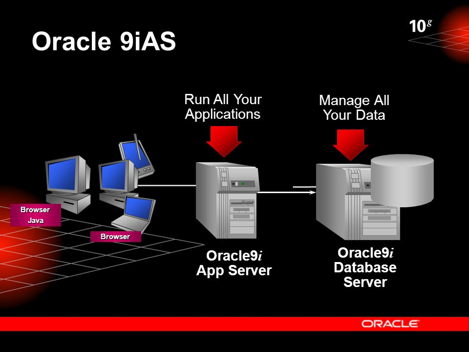 Oracle 9iAS BrowserBrowserJava Oracle9 i App Server Oracle9 i Database Server Run All Your Applications Manage All Your Data