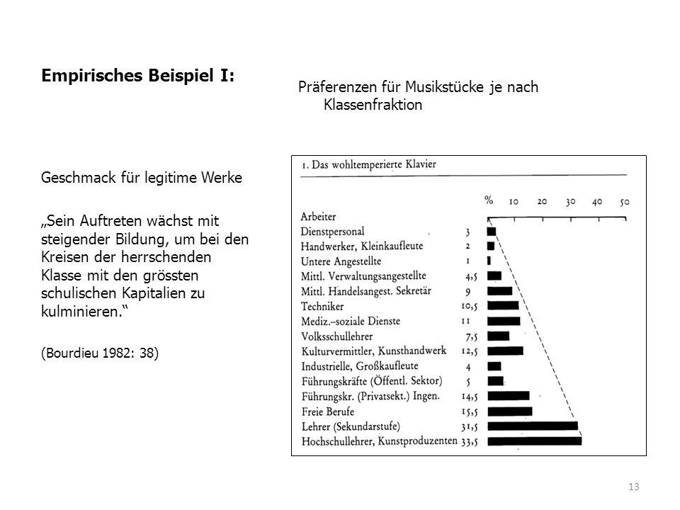 """Empirisches Beispiel I: Präferenzen für Musikstücke je nach Klassenfraktion Geschmack für legitime Werke """"Sein Auftreten wächst mit steigender Bildung"""
