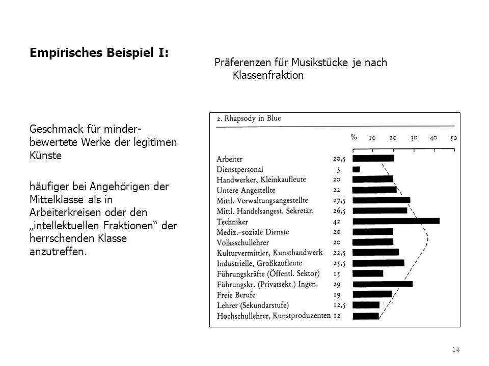 Empirisches Beispiel I: Präferenzen für Musikstücke je nach Klassenfraktion Geschmack für minder- bewertete Werke der legitimen Künste häufiger bei An