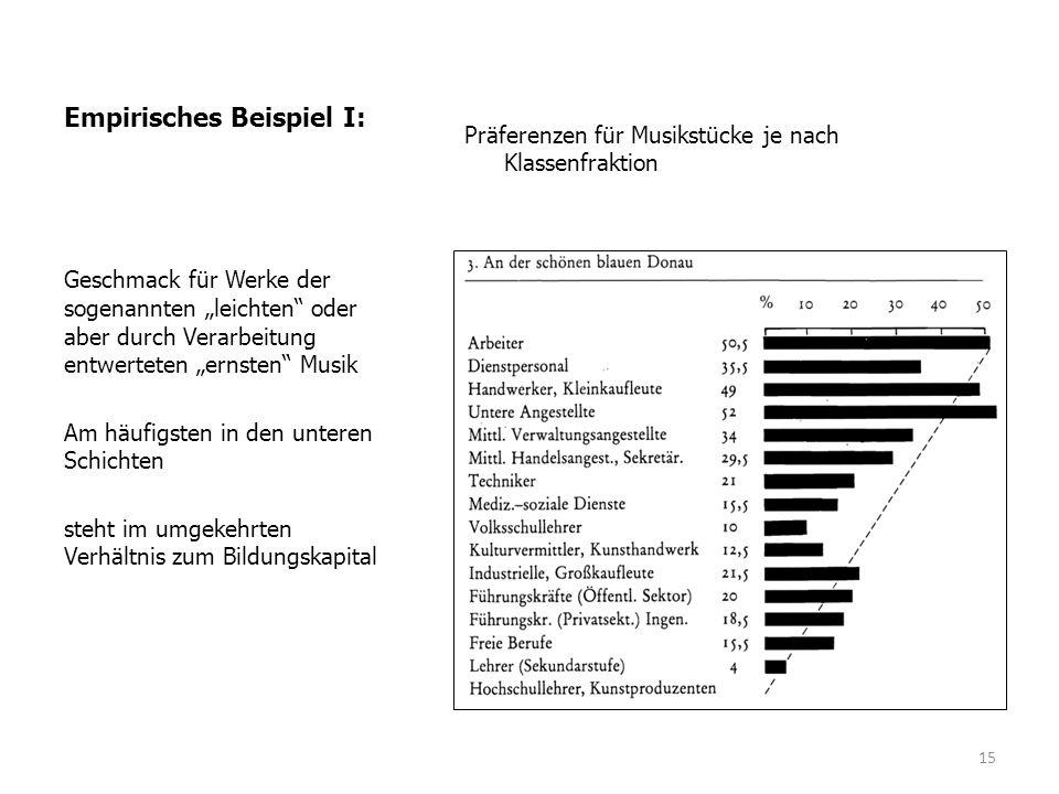 """Empirisches Beispiel I: Präferenzen für Musikstücke je nach Klassenfraktion Geschmack für Werke der sogenannten """"leichten oder aber durch Verarbeitung entwerteten """"ernsten Musik Am häufigsten in den unteren Schichten steht im umgekehrten Verhältnis zum Bildungskapital 15"""