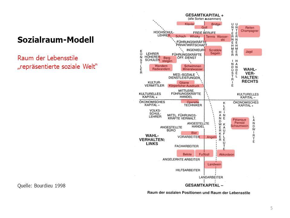 """Sozialraum-Modell Raum der Lebensstile """"repräsentierte soziale Welt"""" Quelle: Bourdieu 1998 5"""