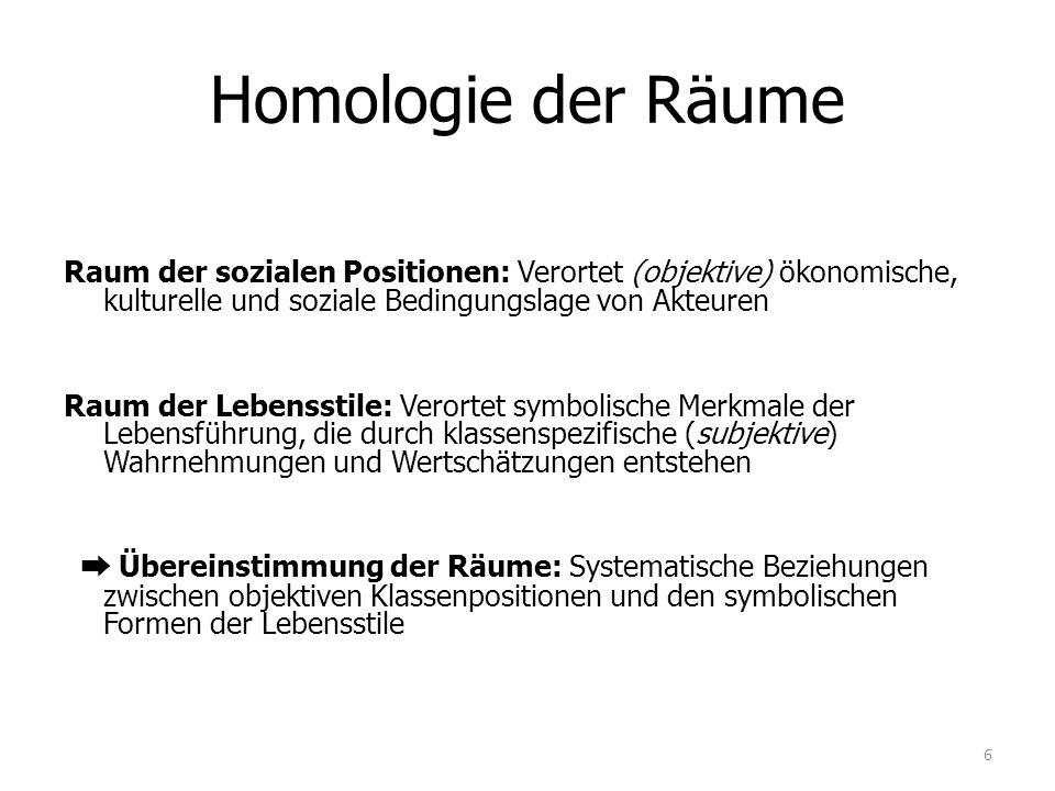 Homologie der Räume Raum der sozialen Positionen: Verortet (objektive) ökonomische, kulturelle und soziale Bedingungslage von Akteuren Raum der Lebens