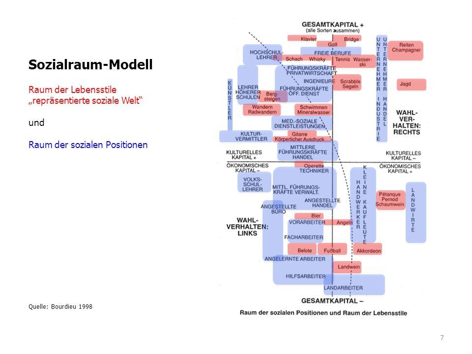 """Sozialraum-Modell Raum der Lebensstile """"repräsentierte soziale Welt"""" und Raum der sozialen Positionen Quelle: Bourdieu 1998 7"""