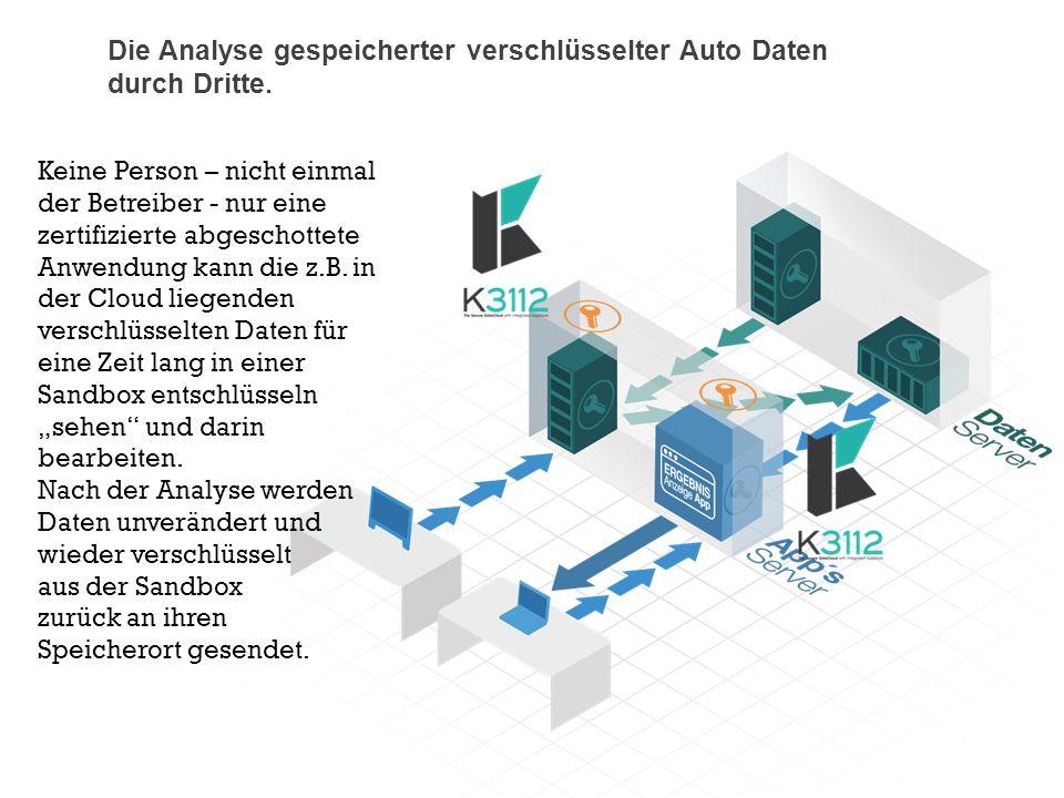 Keine Person – nicht einmal der Betreiber - nur eine zertifizierte abgeschottete Anwendung kann die z.B. in der Cloud liegenden verschlüsselten Daten