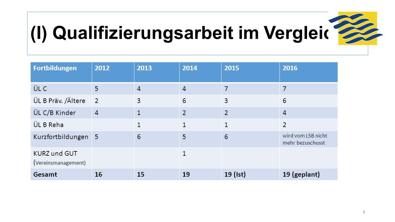 (I) Qualifizierungsarbeit im Vergleich Fortbildungen20122013201420152016 ÜL C54477 ÜL B Präv. /Ältere23636 ÜL C/B Kinder41224 ÜL B Reha1112 Kurzfortbi