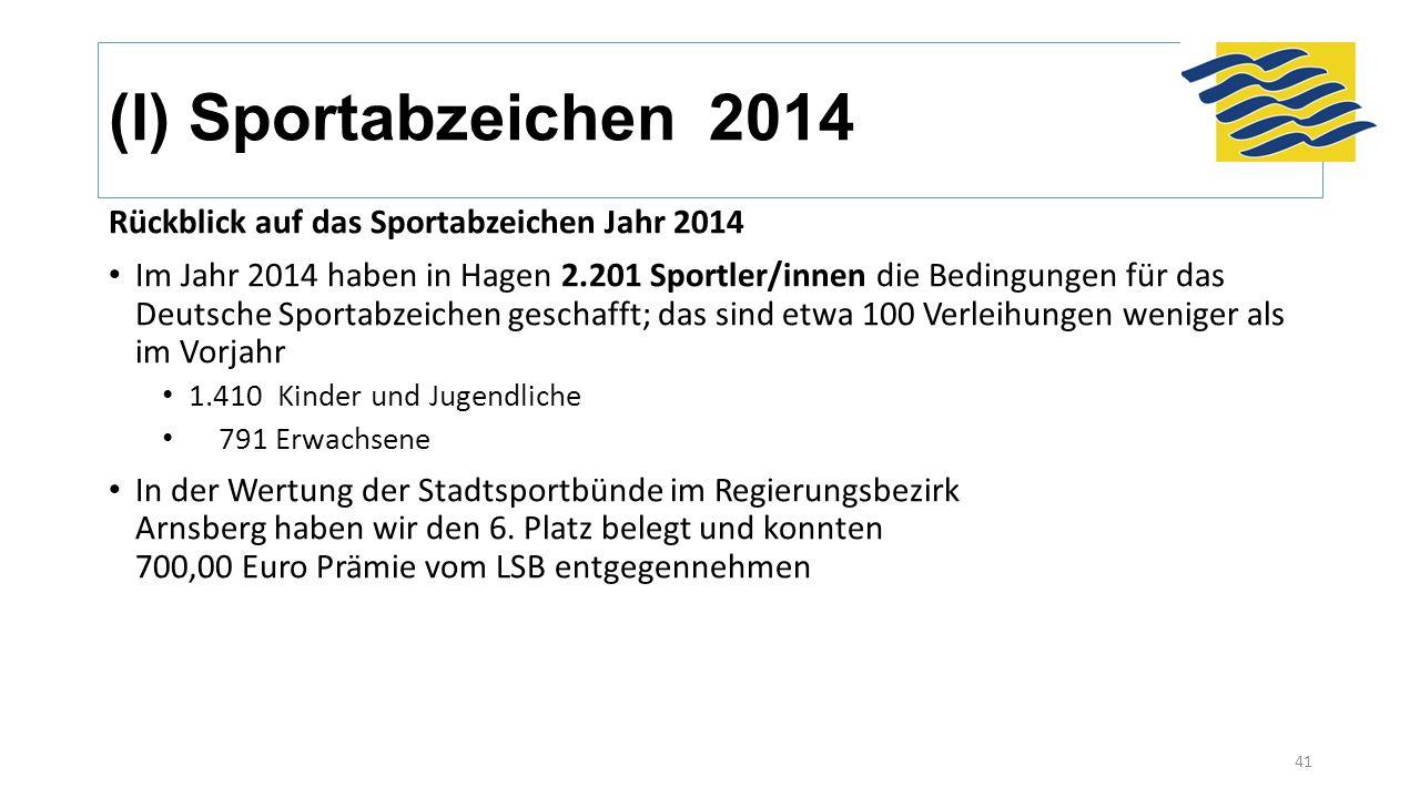 (I) Sportabzeichen 2014 Rückblick auf das Sportabzeichen Jahr 2014 Im Jahr 2014 haben in Hagen 2.201 Sportler/innen die Bedingungen für das Deutsche Sportabzeichen geschafft; das sind etwa 100 Verleihungen weniger als im Vorjahr 1.410 Kinder und Jugendliche 791 Erwachsene In der Wertung der Stadtsportbünde im Regierungsbezirk Arnsberg haben wir den 6.