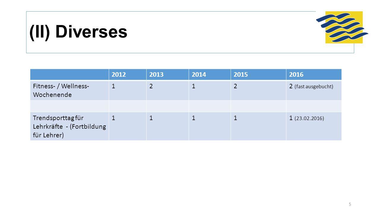 (II) Diverses 20122013201420152016 Fitness- / Wellness- Wochenende 12122 (fast ausgebucht) Trendsporttag für Lehrkräfte - (Fortbildung für Lehrer) 11111 (23.02.2016) 5