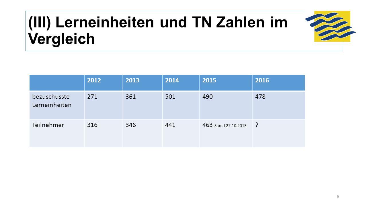 (III) Lerneinheiten und TN Zahlen im Vergleich 20122013201420152016 bezuschusste Lerneinheiten 271361501490478 Teilnehmer316346441463 Stand 27.10.2015