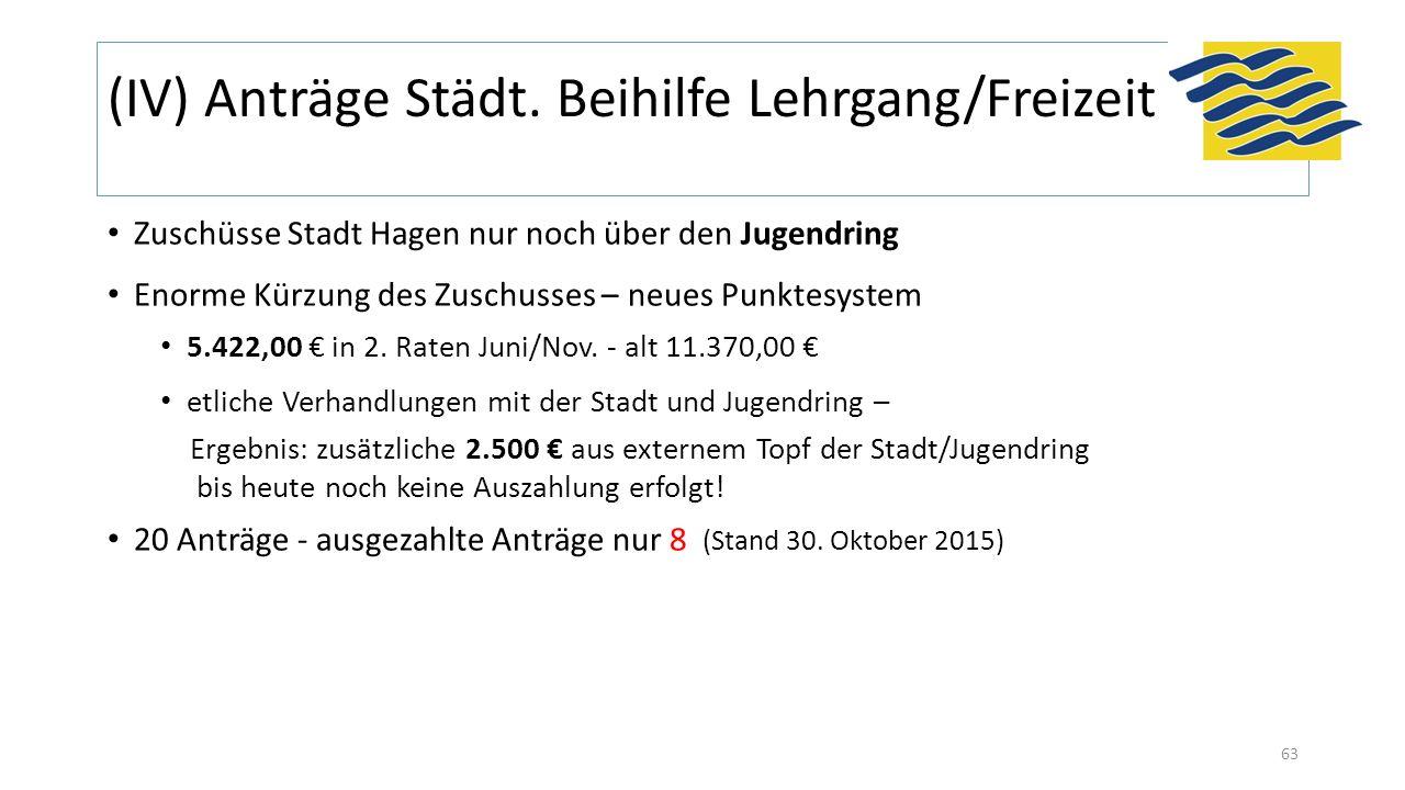 (IV) Anträge Städt. Beihilfe Lehrgang/Freizeit 63 Zuschüsse Stadt Hagen nur noch über den Jugendring Enorme Kürzung des Zuschusses – neues Punktesyste
