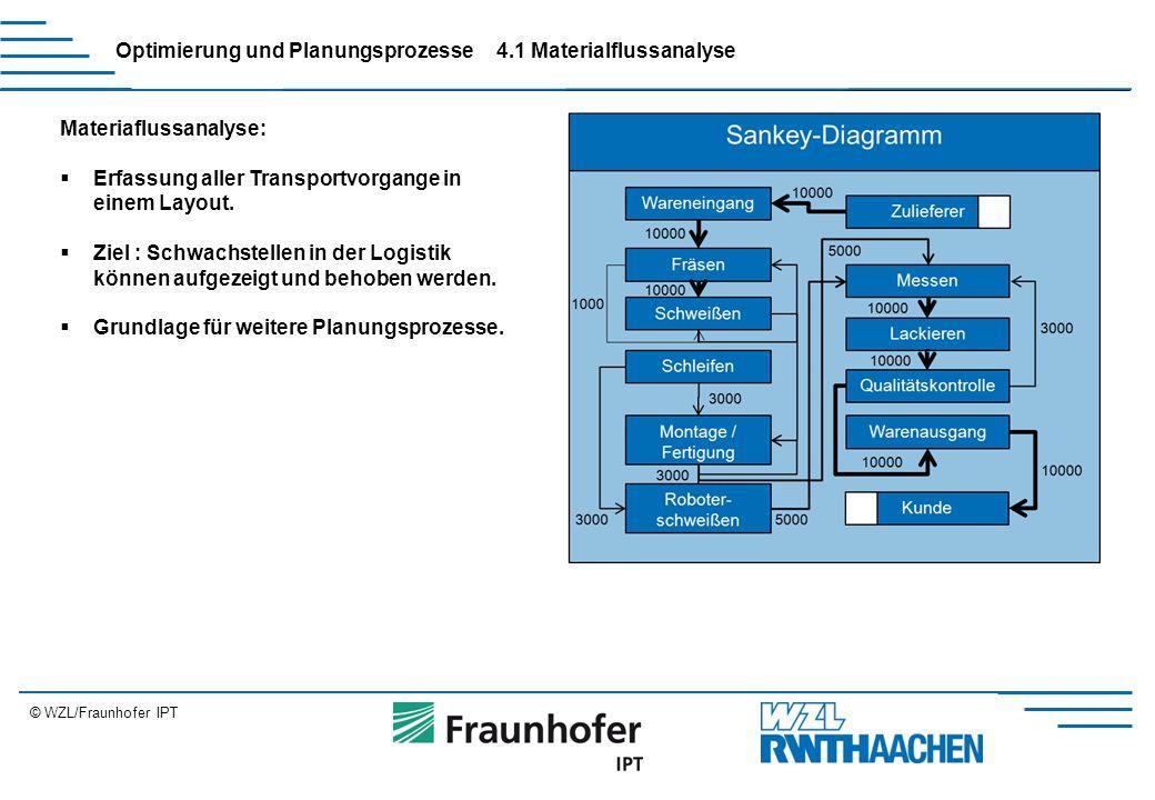 © WZL/Fraunhofer IPT Erweiterung Optimierung und Planungsprozesse Materiaflussanalyse:  Erfassung aller Transportvorgange in einem Layout.