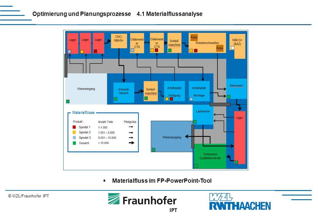 © WZL/Fraunhofer IPT Erweiterung Optimierung und Planungsprozesse  Materialfluss im FP-PowerPoint-Tool 4.1 Materialflussanalyse