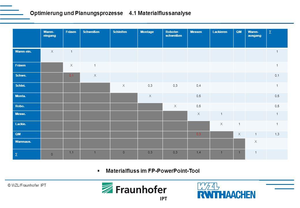 © WZL/Fraunhofer IPT Erweiterung Optimierung und Planungsprozesse4.1 Materialflussanalyse  Materialfluss im FP-PowerPoint-Tool Waren- eingang FräsenSchweißenSchleifenMontageRoboter- schweißen MessenLackierenQMWaren- ausgang ∑ Waren-ein.X11 FräsenX11 Schwe.0,1X Schlei.X0,3 0,41 Monta.X0,5 Robo.X0,5 Messe.X11 Lackie.X11 QM0,3X11,3 Warenaus.X ∑0 1,1100,3 1,4111