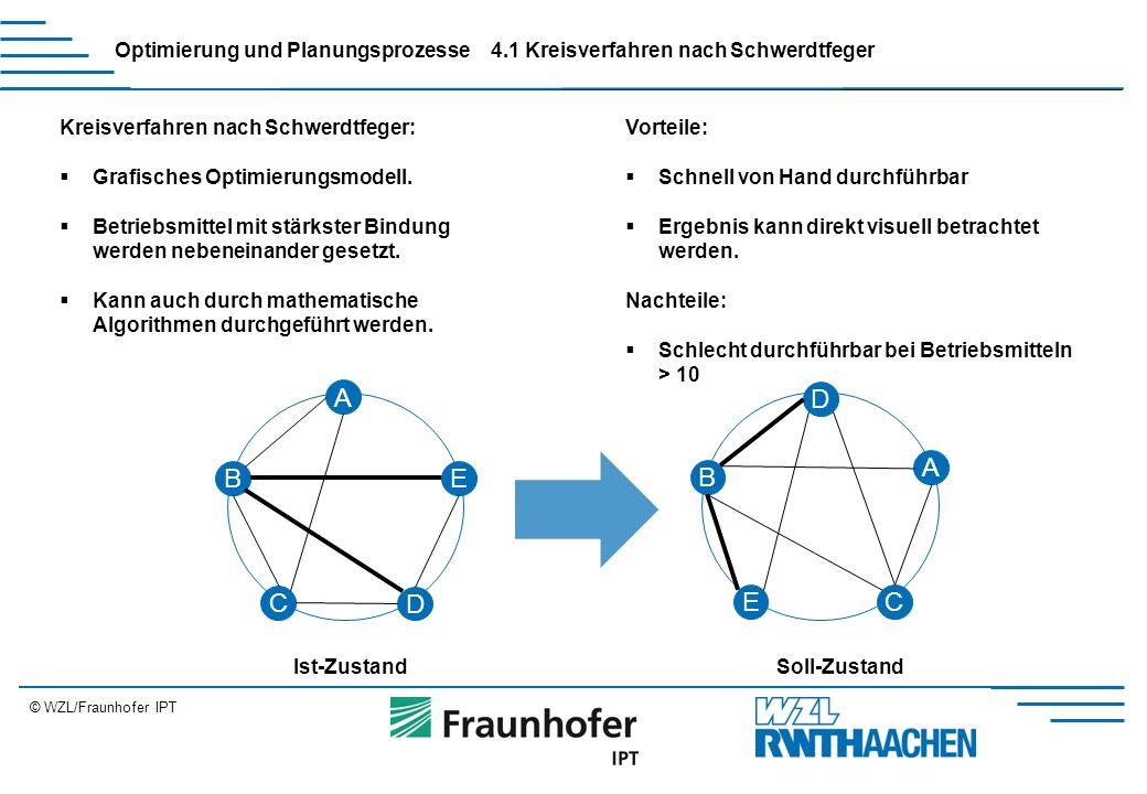 © WZL/Fraunhofer IPT Erweiterung Optimierung und Planungsprozesse4.1 Kreisverfahren nach Schwerdtfeger Kreisverfahren nach Schwerdtfeger:  Grafisches Optimierungsmodell.