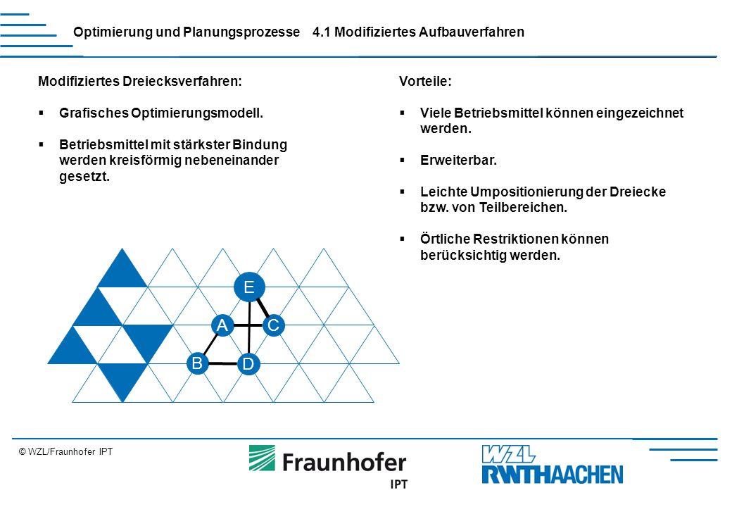 © WZL/Fraunhofer IPT Erweiterung Optimierung und Planungsprozesse4.1 Modifiziertes Aufbauverfahren Modifiziertes Dreiecksverfahren:  Grafisches Optimierungsmodell.