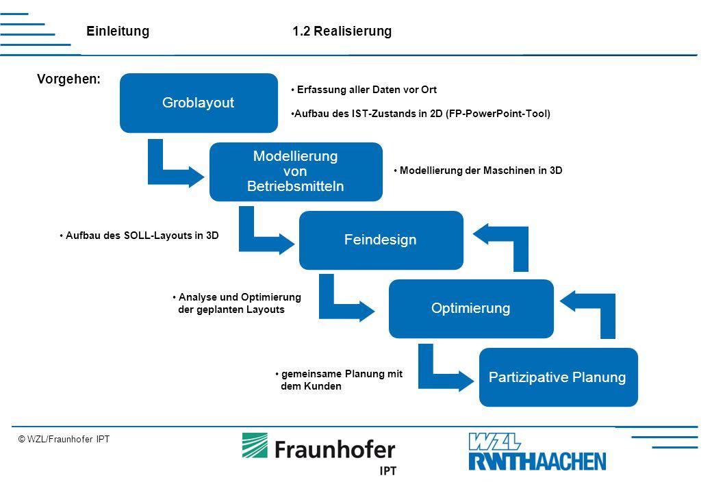 © WZL/Fraunhofer IPT 1.2 Realisierung Vorgehen: Einleitung Groblayout Modellierung von Betriebsmitteln FeindesignOptimierungPartizipative Planung Erfassung aller Daten vor Ort Aufbau des IST-Zustands in 2D (FP-PowerPoint-Tool) Modellierung der Maschinen in 3D Aufbau des SOLL-Layouts in 3D Analyse und Optimierung der geplanten Layouts gemeinsame Planung mit dem Kunden