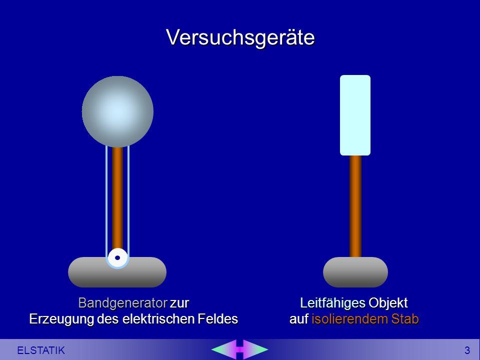 2 ELSTATIK Elektrische Felder haben die Fähigkeit, Ladungen auf leitfähigen Gegenständen zu bewegen (Coulombsche Kraftwirkung).