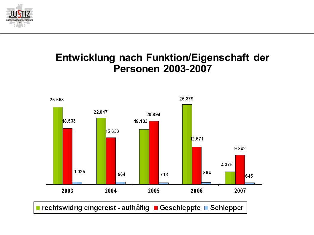 Entwicklung nach Funktion/Eigenschaft der Personen 2003-2007