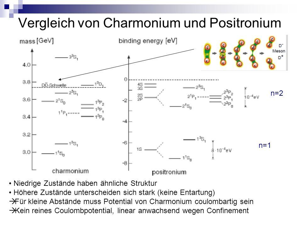 Vergleich von Charmonium und Positronium Niedrige Zustände haben ähnliche Struktur Höhere Zustände unterscheiden sich stark (keine Entartung)  Für kleine Abstände muss Potential von Charmonium coulombartig sein  Kein reines Coulombpotential, linear anwachsend wegen Confinement n=1 n=2