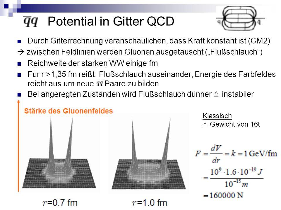 """Durch Gitterrechnung veranschaulichen, dass Kraft konstant ist (CM2)  zwischen Feldlinien werden Gluonen ausgetauscht (""""Flußschlauch ) Reichweite der starken WW einige fm Für r >1,35 fm reißt Flußschlauch auseinander, Energie des Farbfeldes reicht aus um neue Paare zu bilden Bei angeregten Zuständen wird Flußschlauch dünner ≙ instabiler Potential in Gitter QCD Klassisch ≙ Gewicht von 16t"""